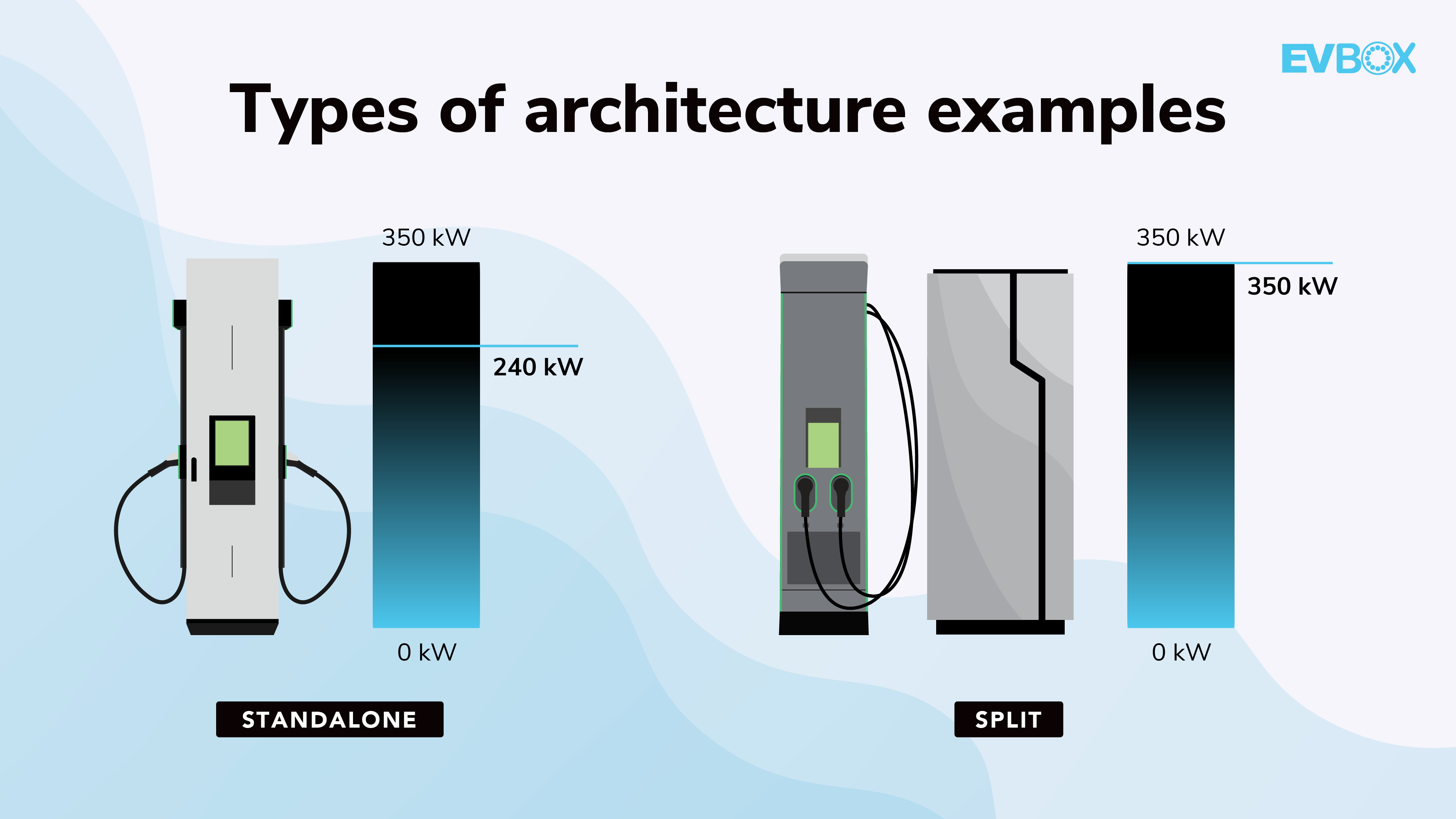 The two types of Level 3 charging station architecture available on the market: Standalone and split.