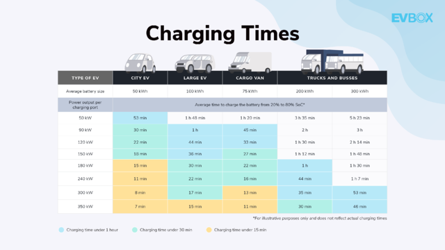 Charging_times
