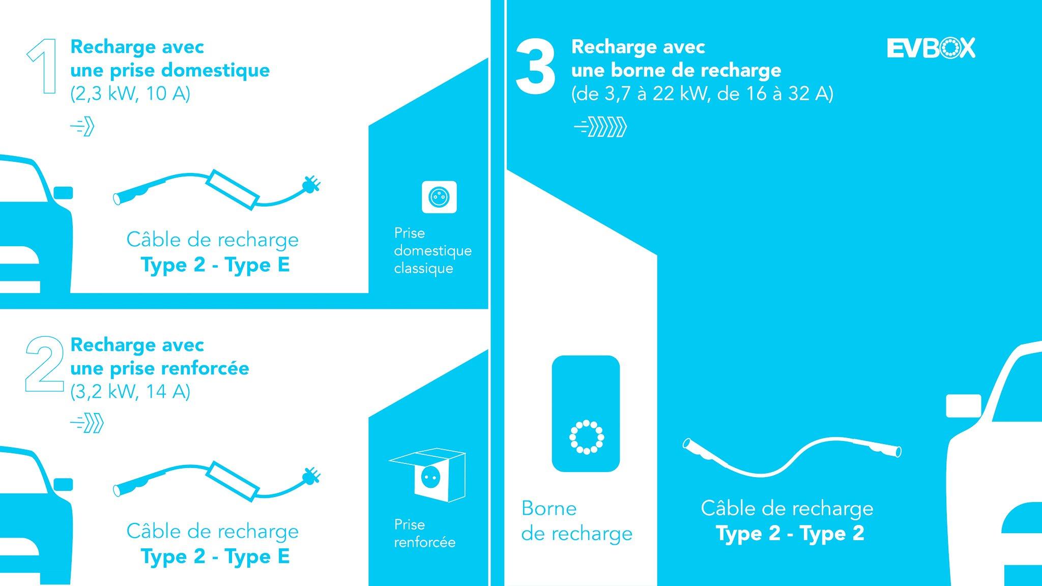 comparatif-recharge-voiture-electrique-a-domicile
