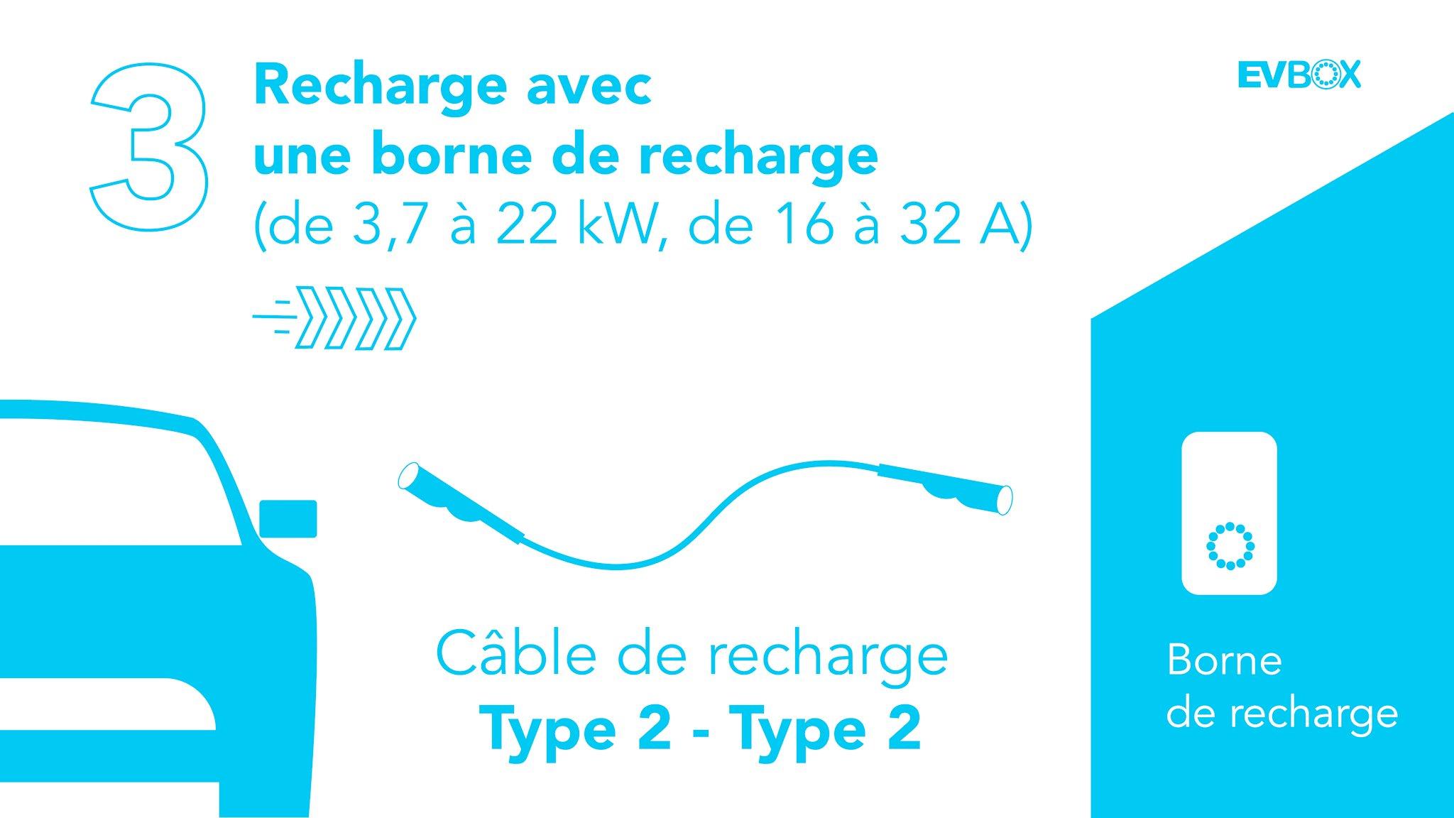 borne-recharge-voiture-electrique-a-domicile