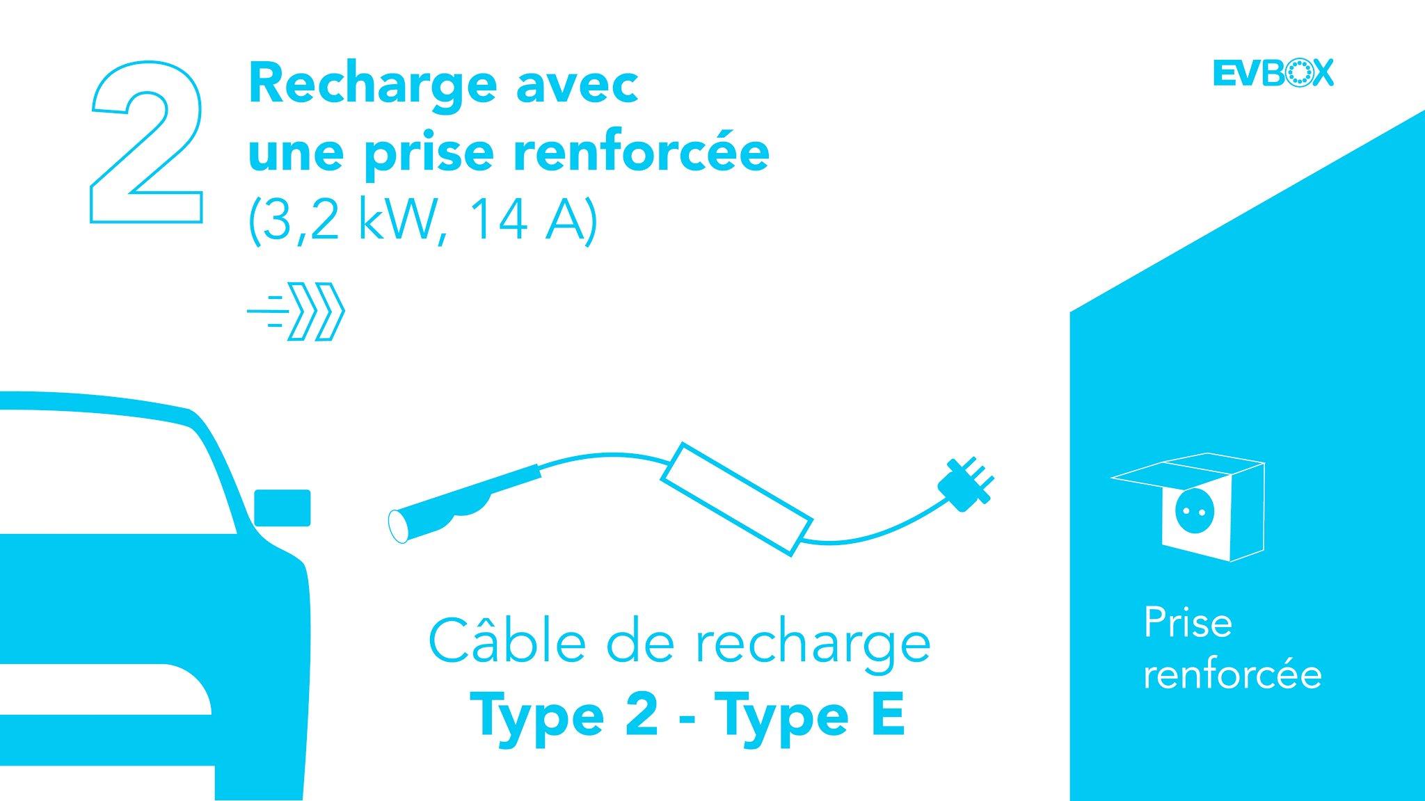 recharge-prise-renforcee-voiture-electrique