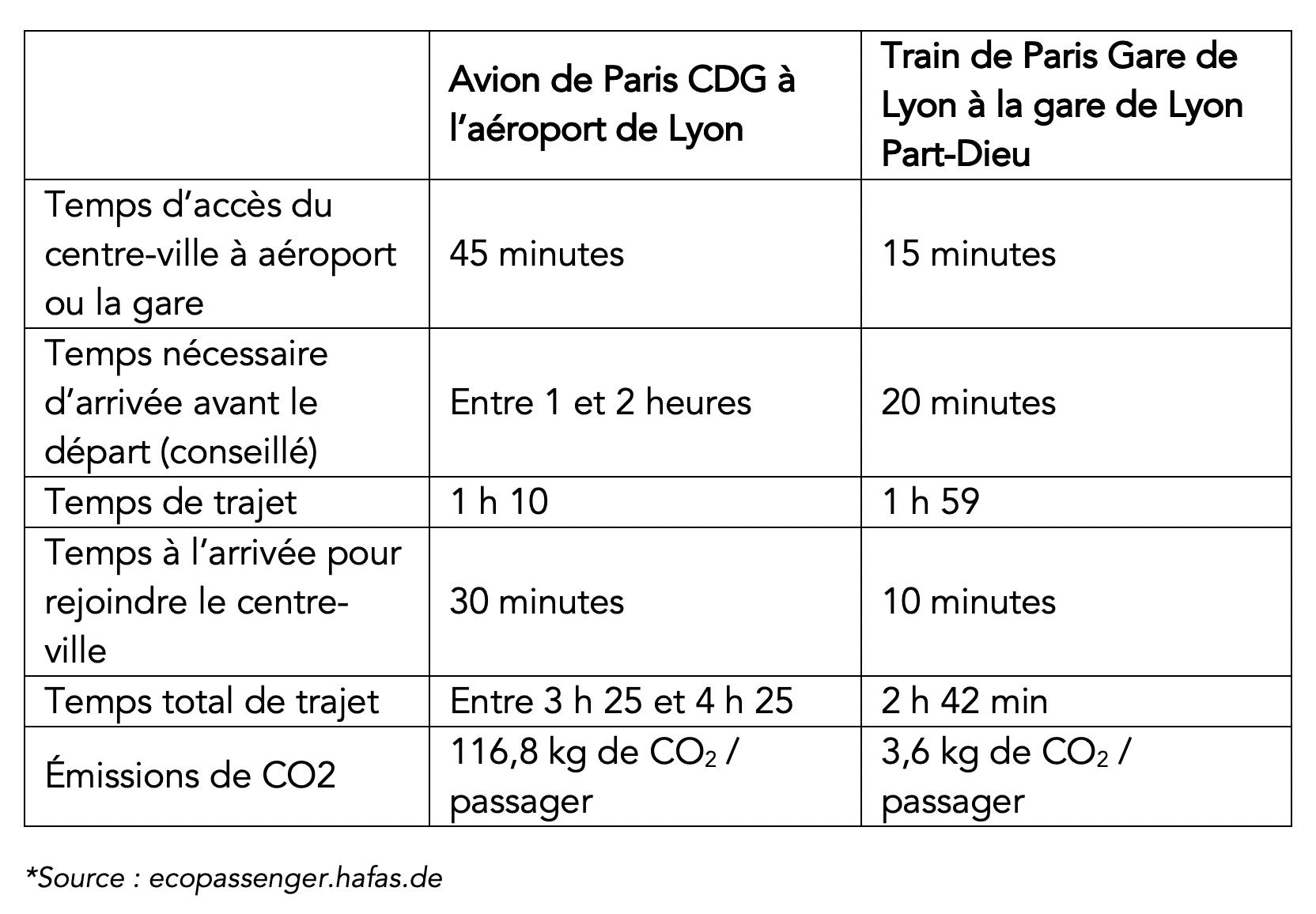 voyage-paris-lyon-comparaison-avion-train