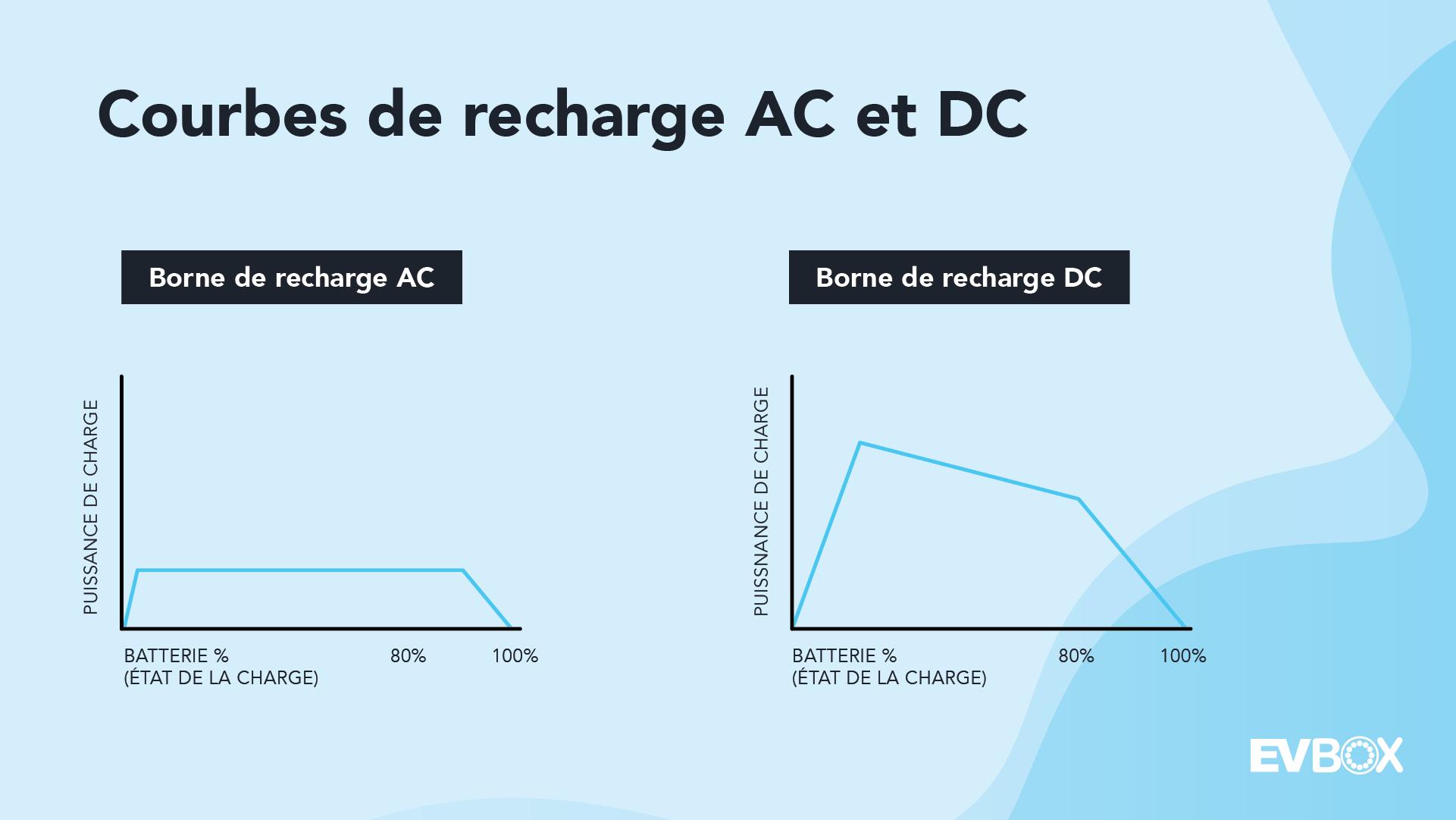 Courbes de recharge AC et DC