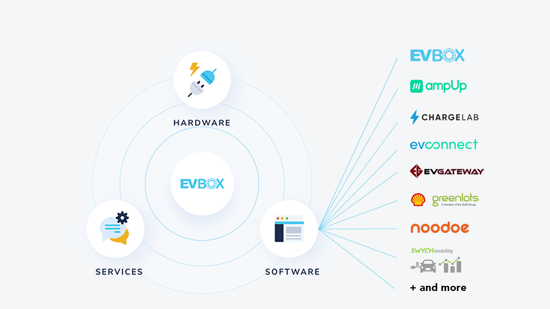 A visual that represents the EVBox  charging solution ecosystem consisting of Hardware, Services and Software. In this image, the software element is expended with examples of software providers that EVBox works with: AmpUp, Chargelab, EVconnect, EVGATEWAY, Greenlots, Noodoe, SWYCHmobility, and more.
