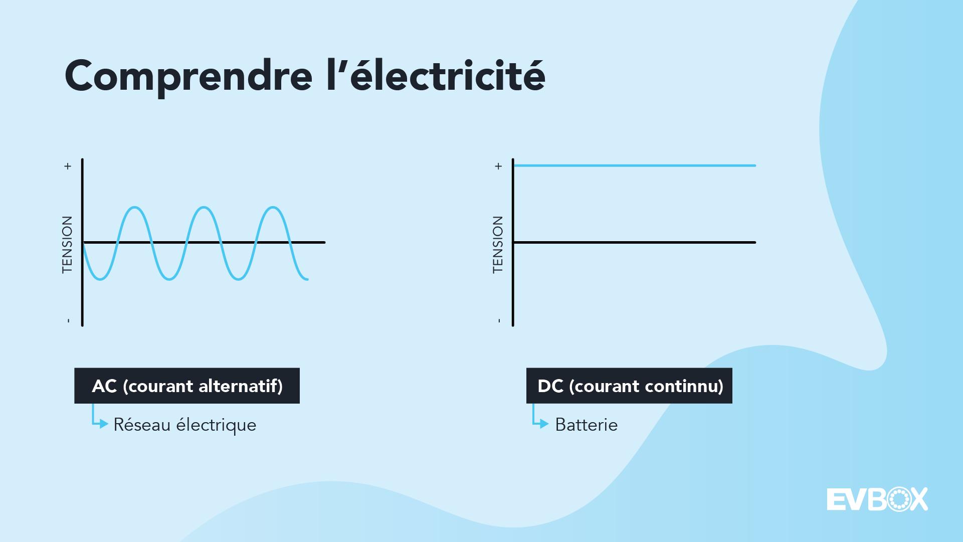 Electricite AC et DC
