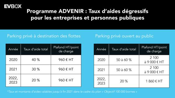FR-advenir-2-subventions-irve-entreprises-dégressifs