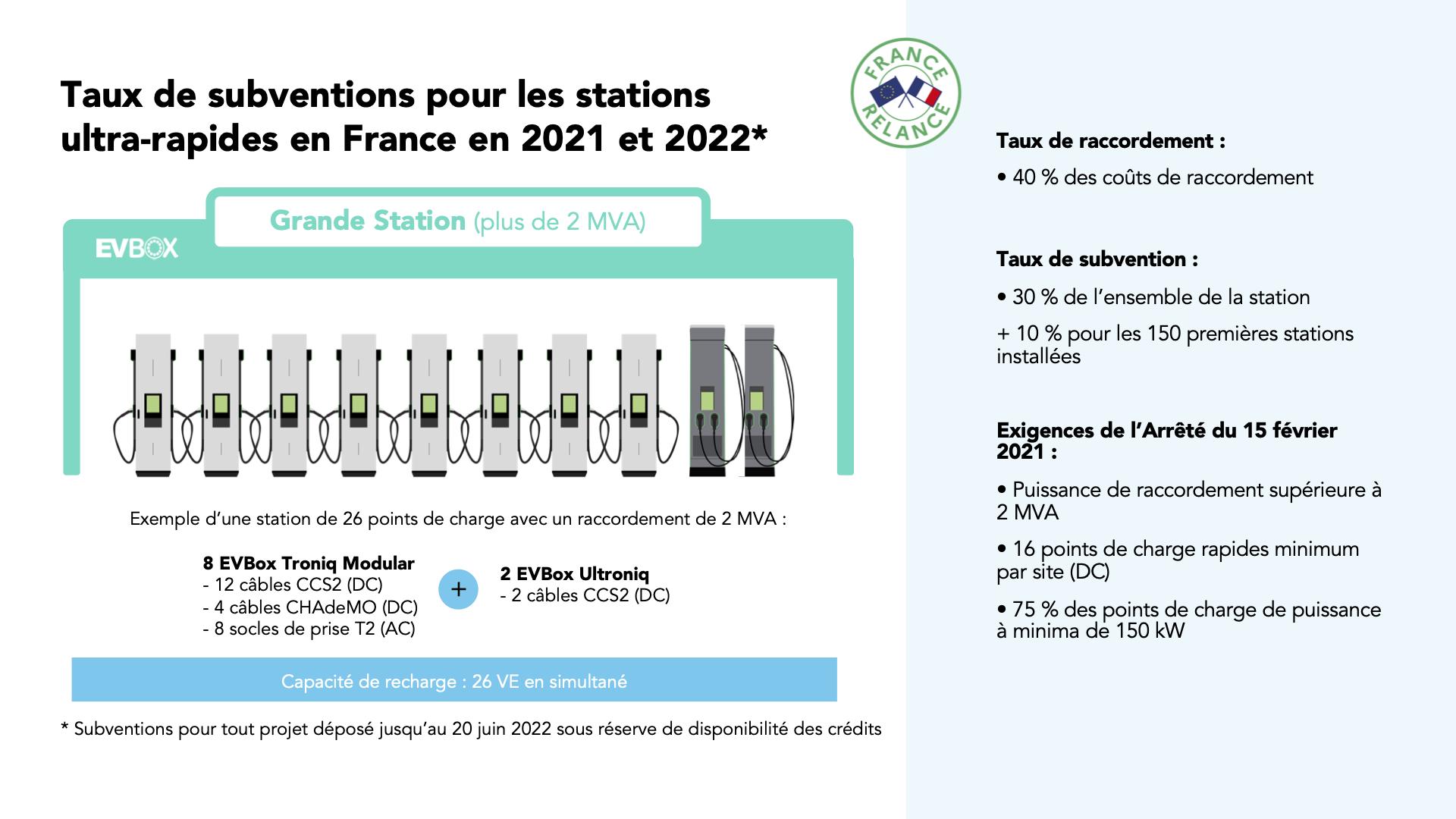 FR-blog-subventions-France-Relance-grande-station-recharge