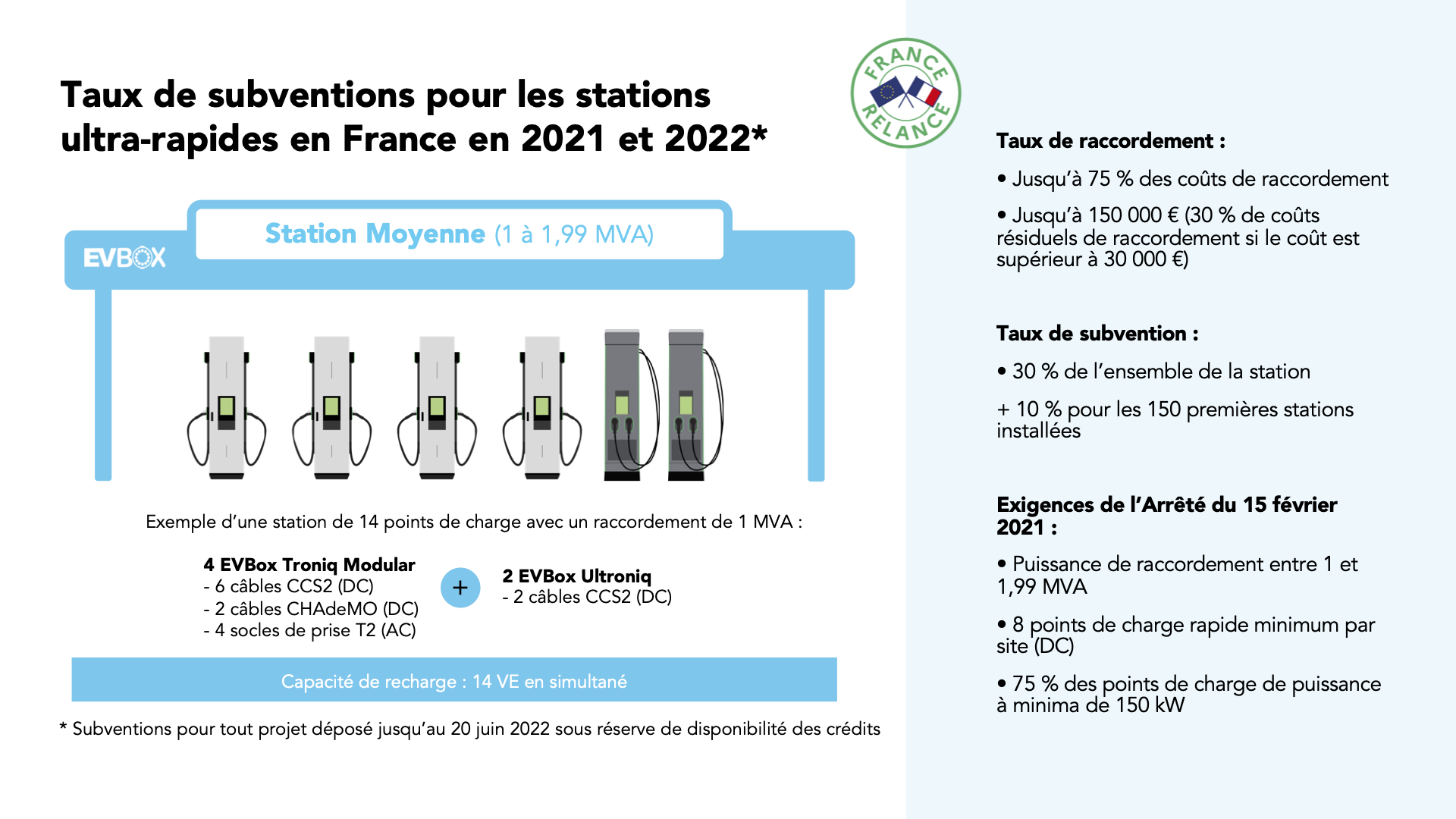 FR-blog-subventions-France-Relance-moyenne-station-recharge