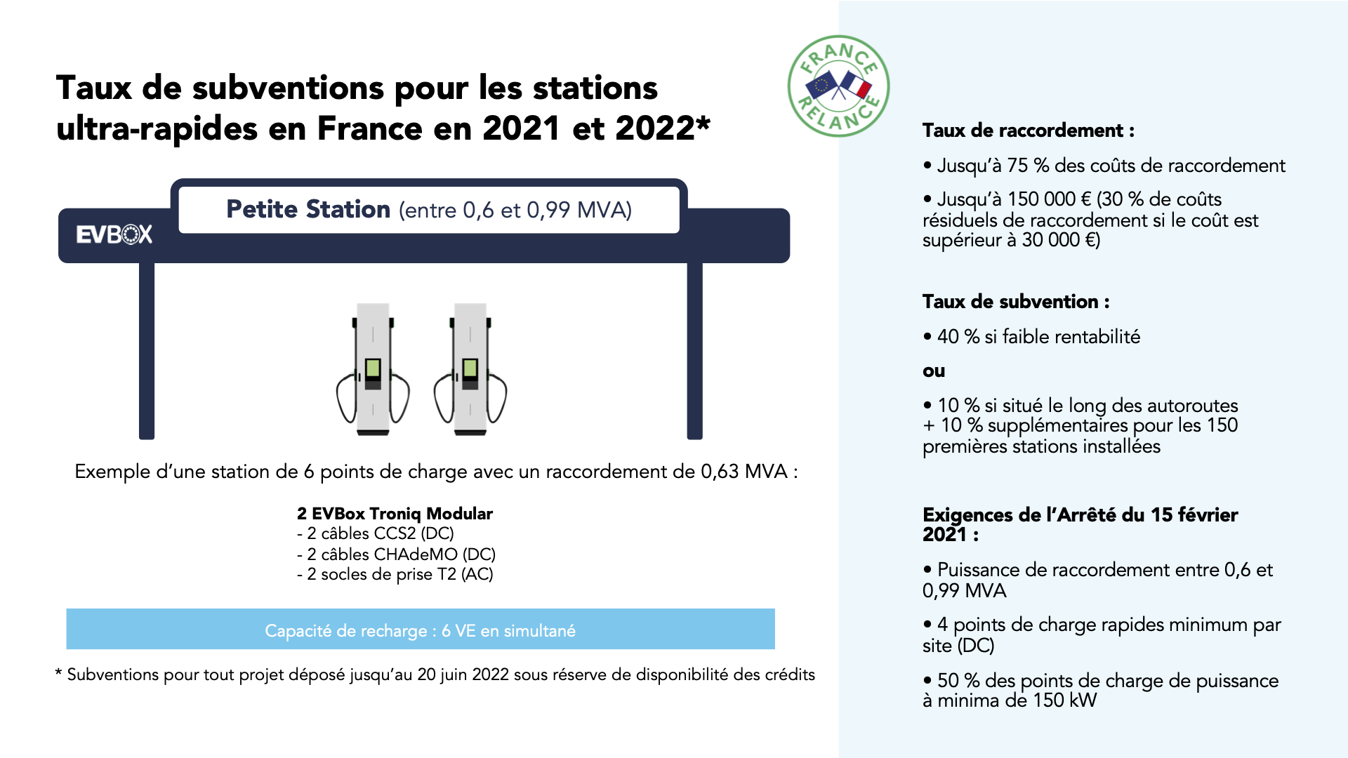 FR-blog-subventions-France-Relance-petite-station-recharge