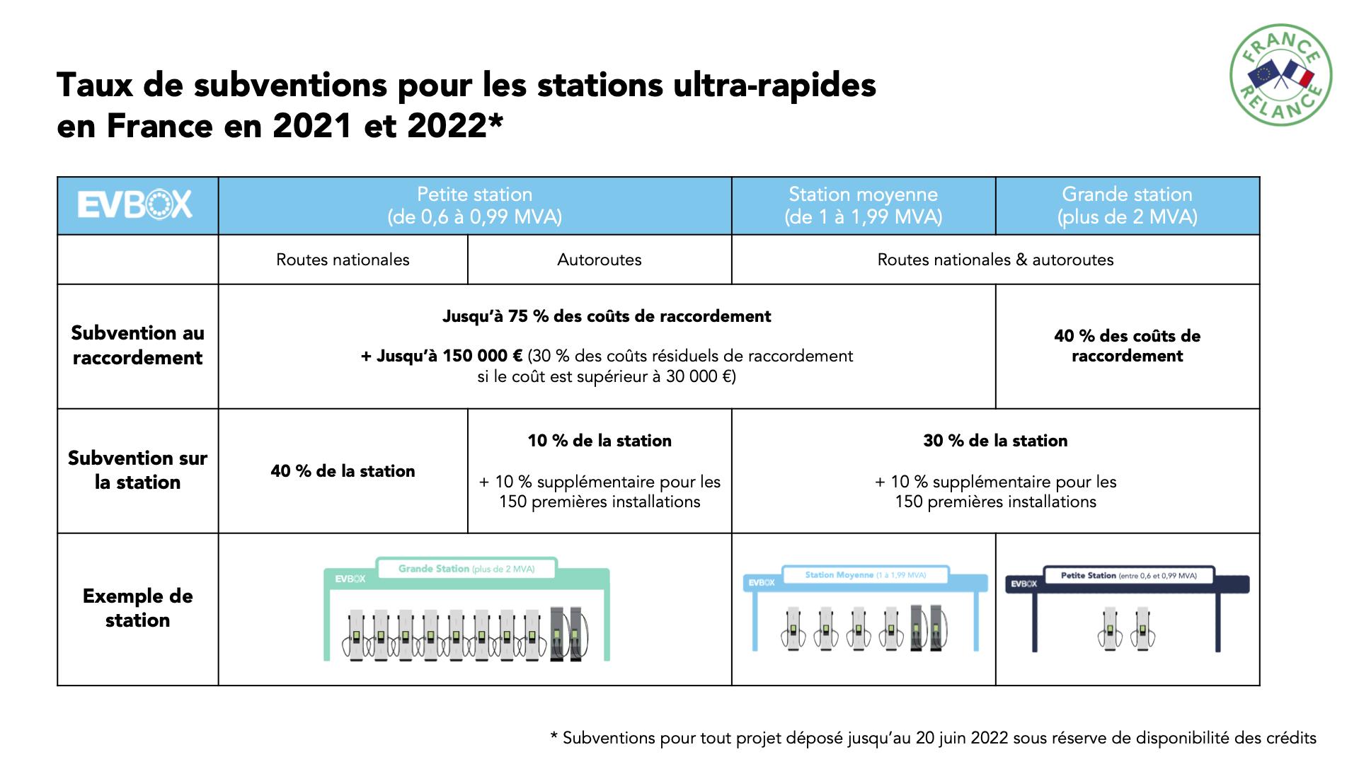 FR-blog-subventions-France-Relance-station-recharge