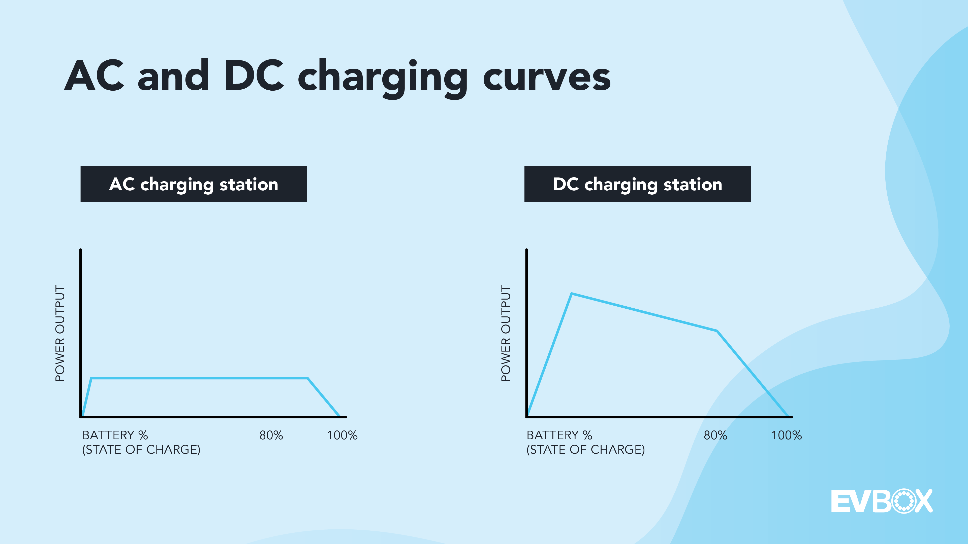 Two graphs showing the different charging curves of AC and DC. The first graph represents the curve of an AC charging station, It goes up rapidly, levels out quickly and moves in straight line before starting to decline near the end. The second graph represents the DC charging curve, showing a higher peak at the start of the charge, declining gradually on its way to roughly 80 percent where it starts to decline more.