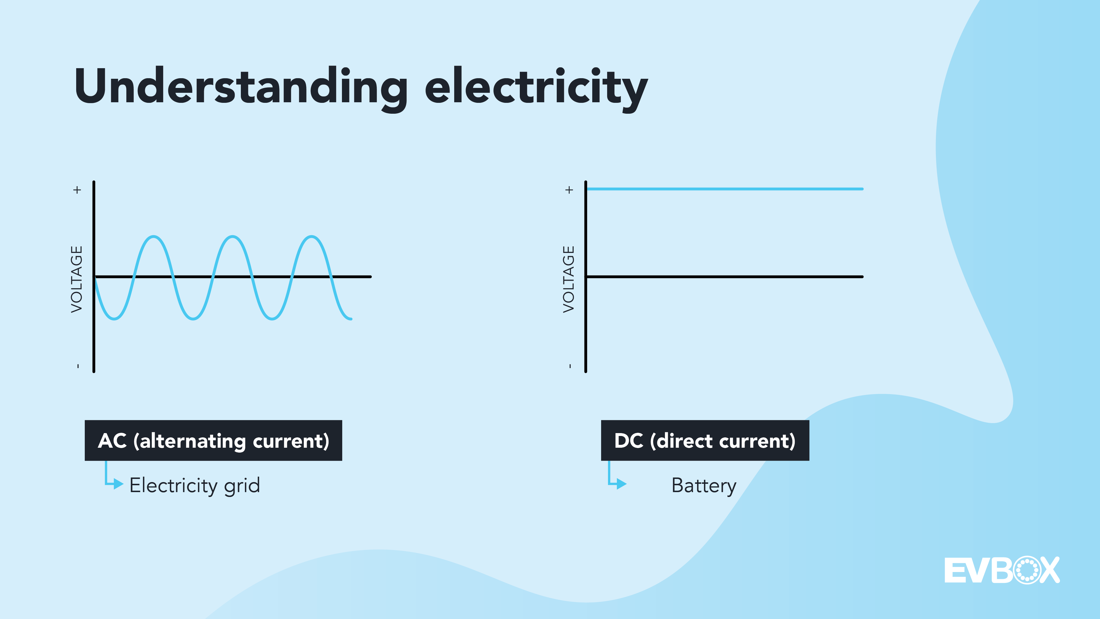 Two graphs showing the way electricity flows. The first one shows how alternating current (AC) changes direction periodically, and the second graph shows how direct current (DC) flows in a straight line. AC comes from the grid and DC is stored in batteries.