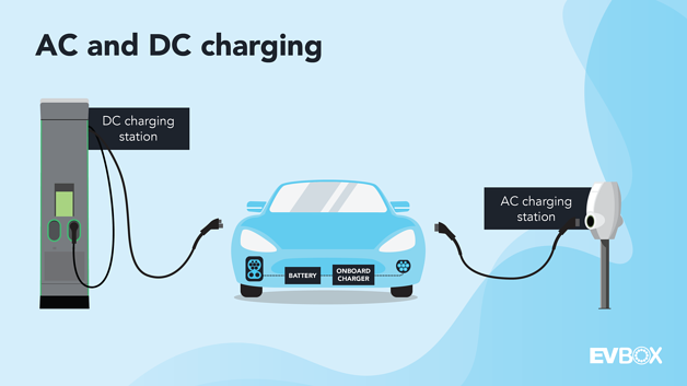 A visual that shows a DC charging station and an AC charging station both charging the same vehicle through different sockets. The vehicle shows its battery and onboard charger.