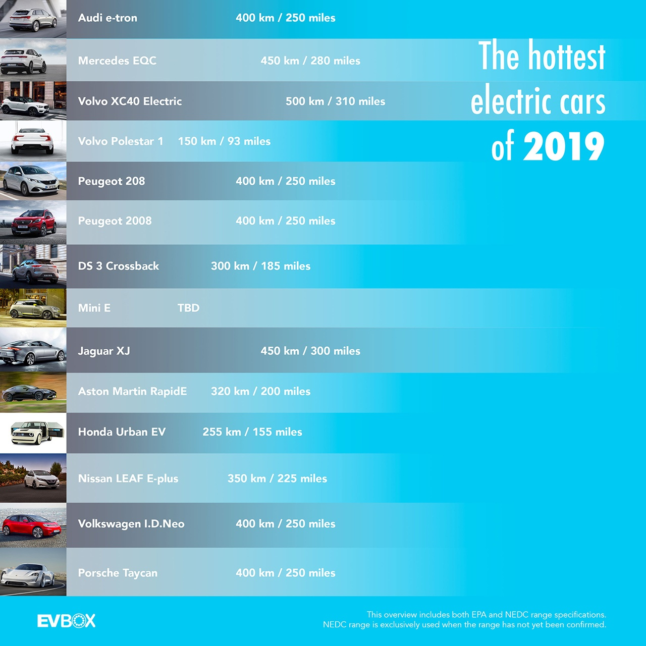 2019 Upcoming electric cars infographic