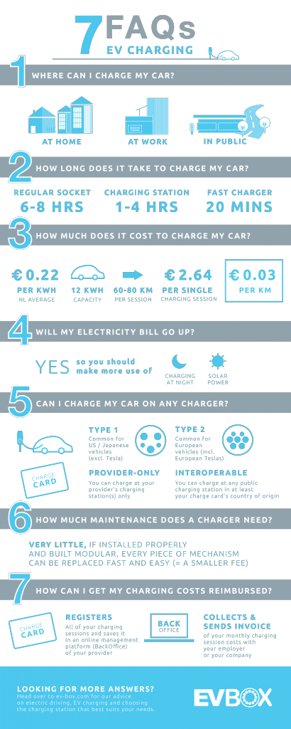 7 FAQs electric car charging