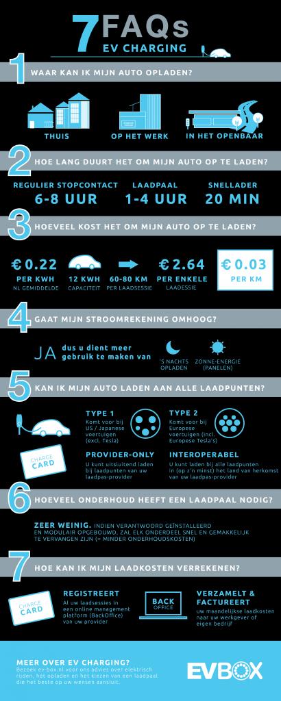 7 faqs ev charging infographic