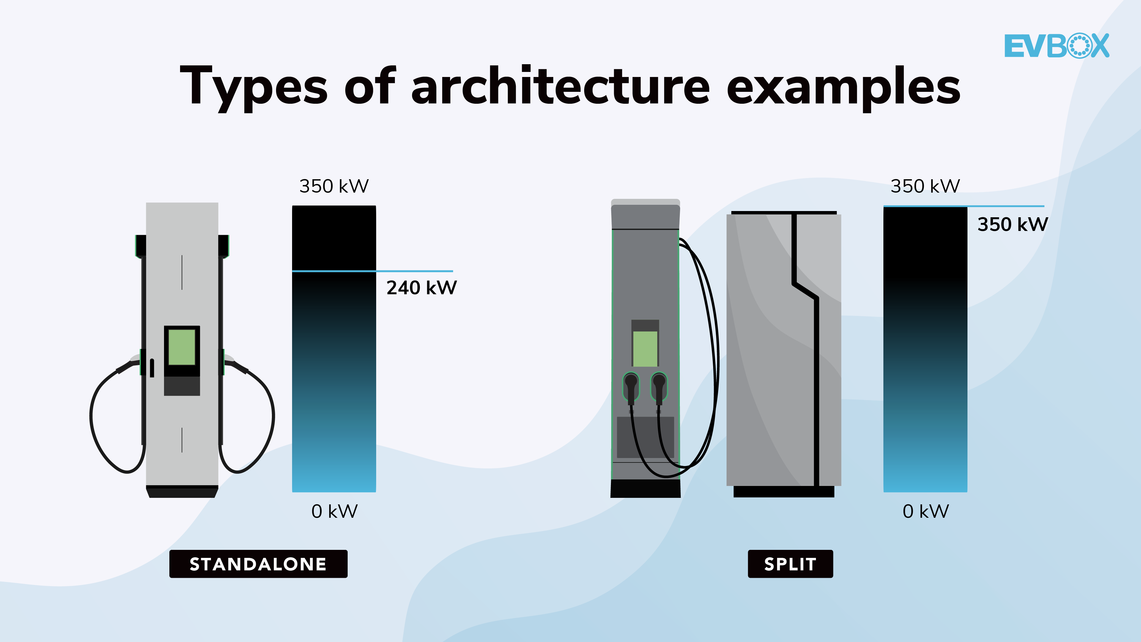 Different types of charging station architecture