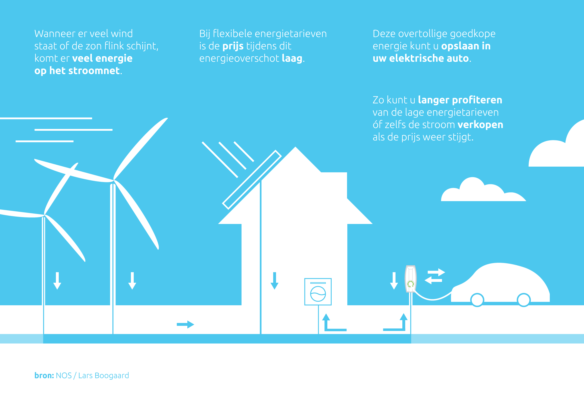 Flexibel Stroomtarief Infographic