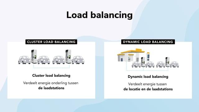 NL DC Blog 3 - Illustrations - Load Balancing
