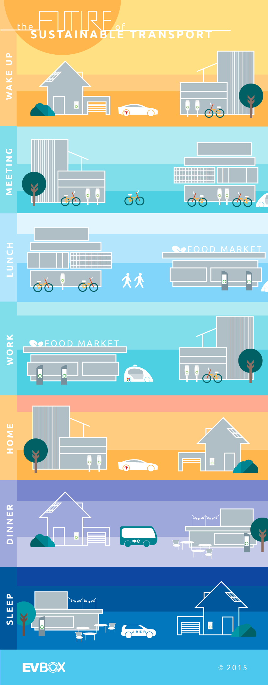 Infographic Future of Sustainable Transport