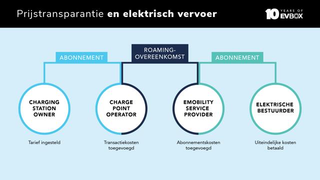 Info 1 NL