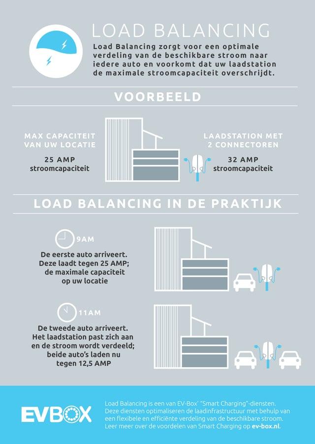 LoadBalancing_NL1-1-1
