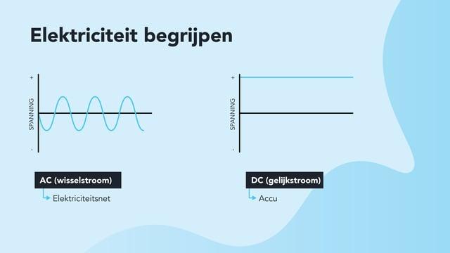 NL DC Boost - blog 1 - understanding electricity