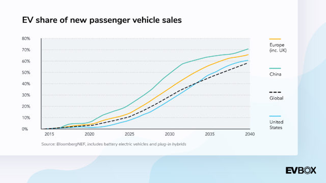 Passenger vehicle sales