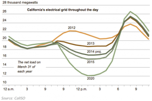 Duck Curve California Energy Use