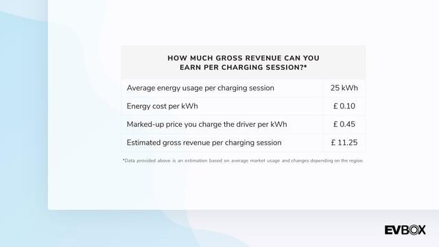 UK Gross Revenue per charging session