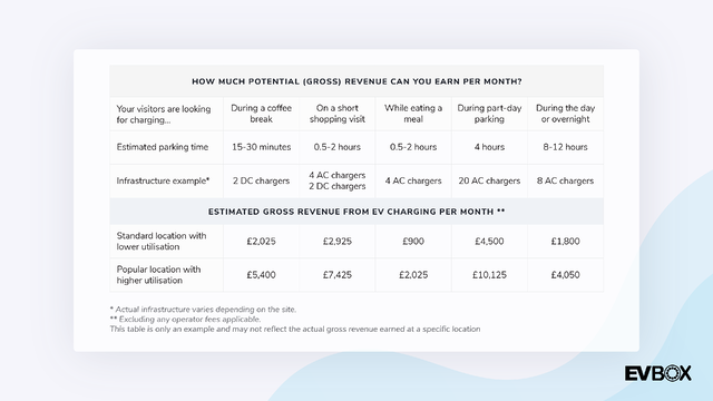UK Revenue Potential