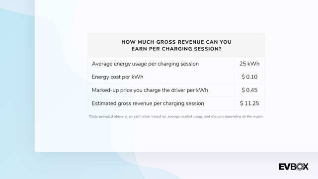 US Gross Revenue per charging session