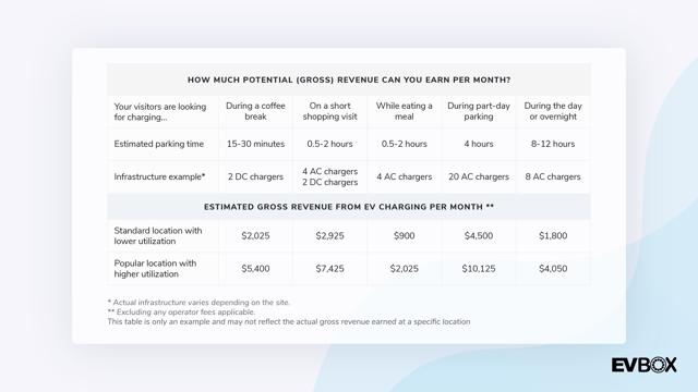 US Revenue Potential