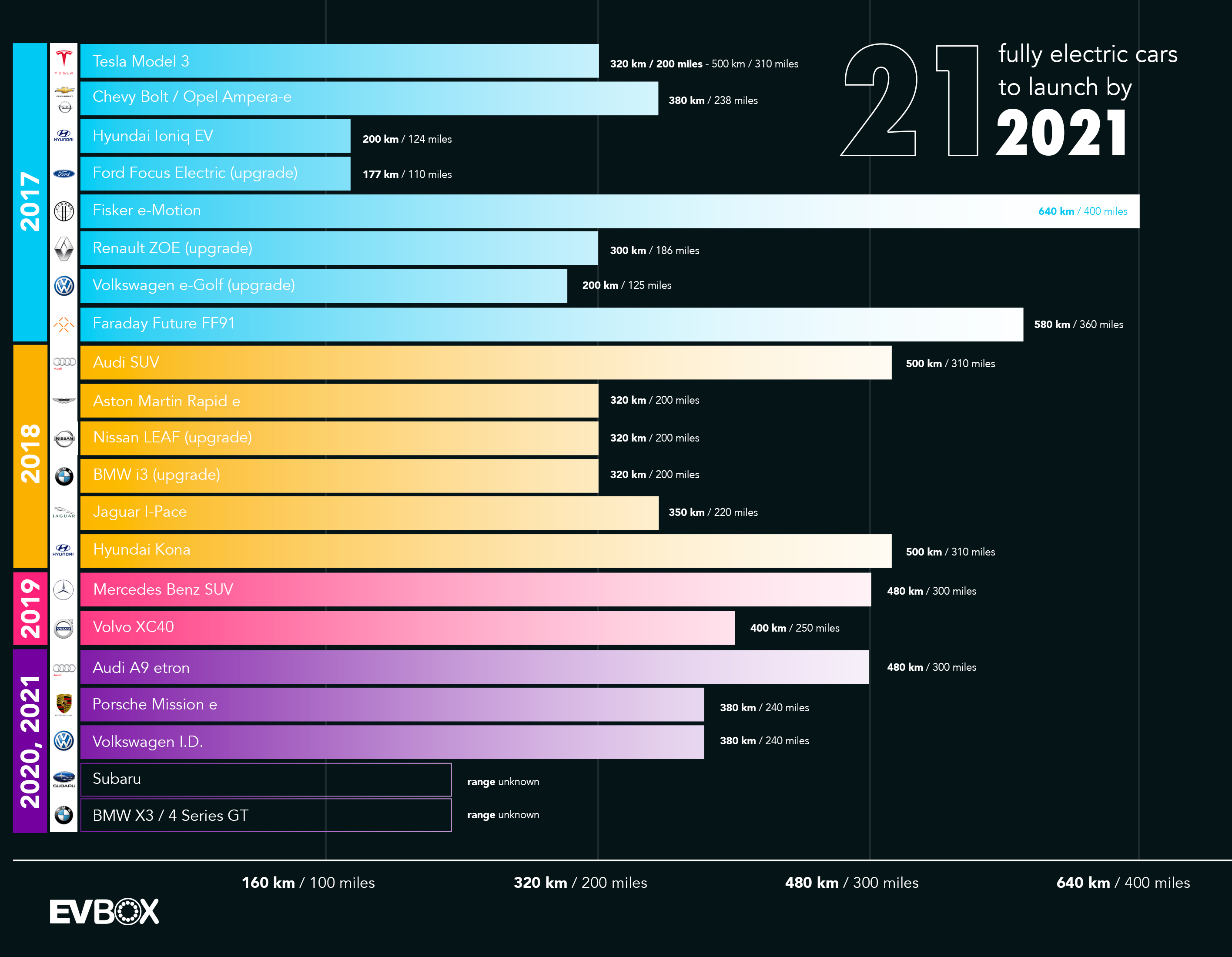 Electric cars 2020 and beyond