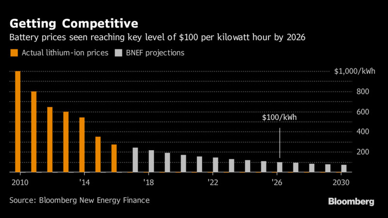 Battery Prices Electric Cars BNEF