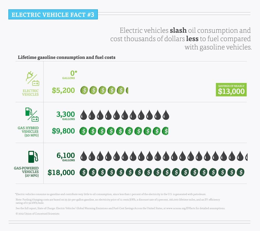 EV Charging Cost Savings