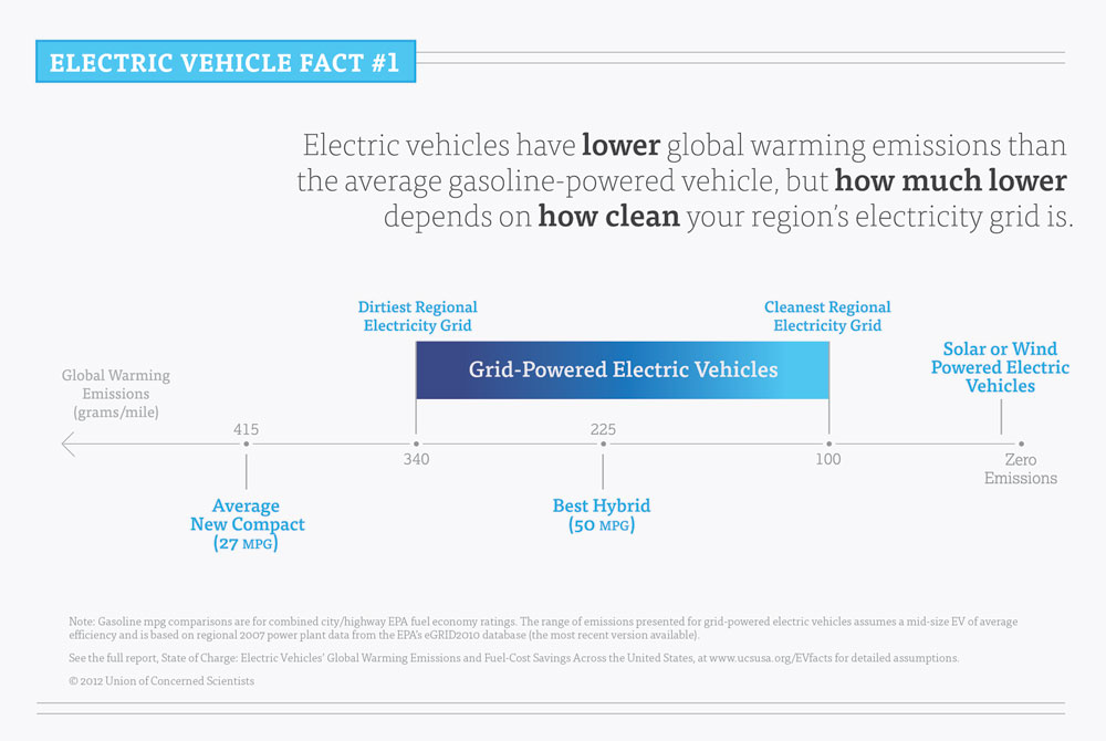 electric cars zero emisison facts