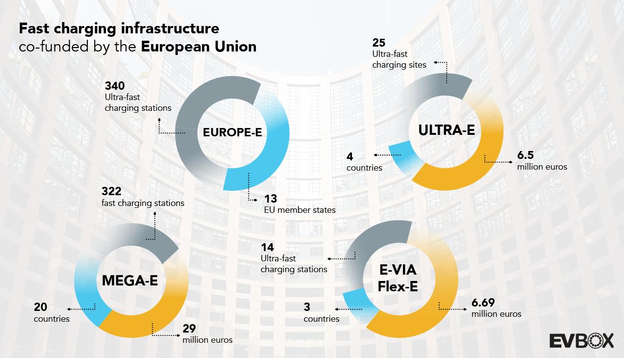 eu ev infrastructure infographic