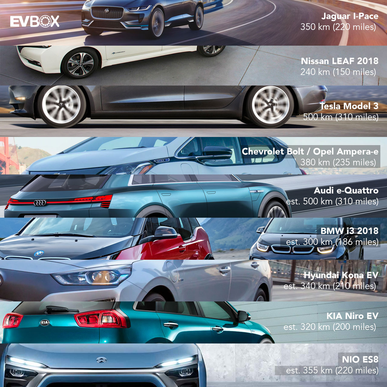 2018 electric cars infographic evbox
