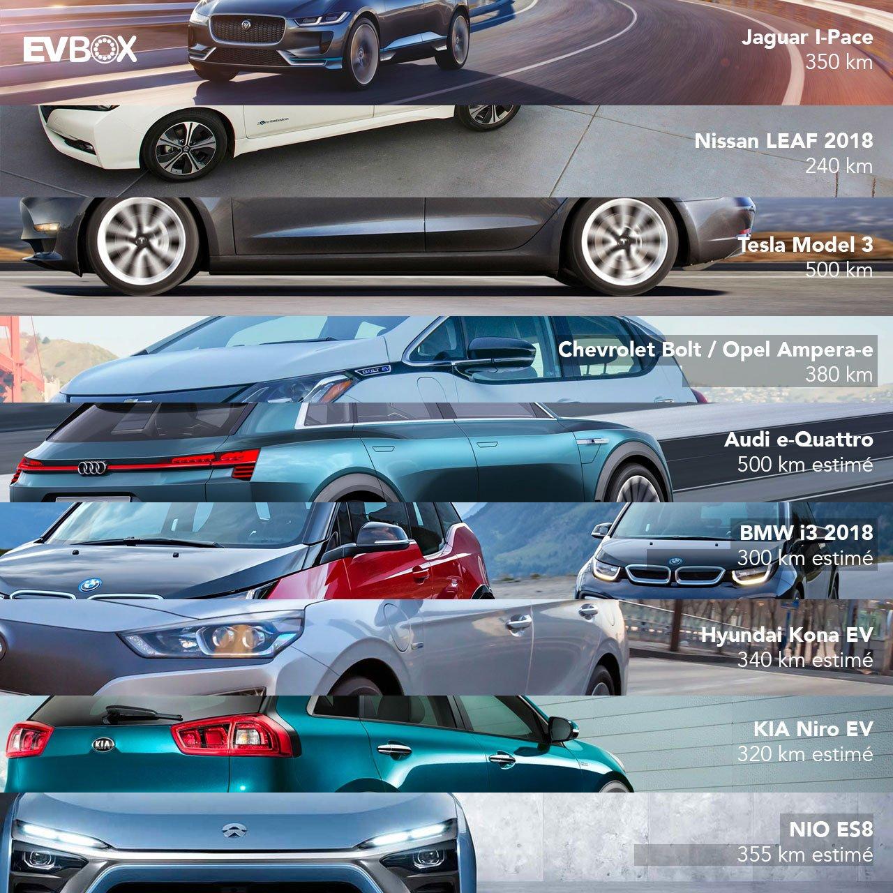voitures électriques 2018 evbox