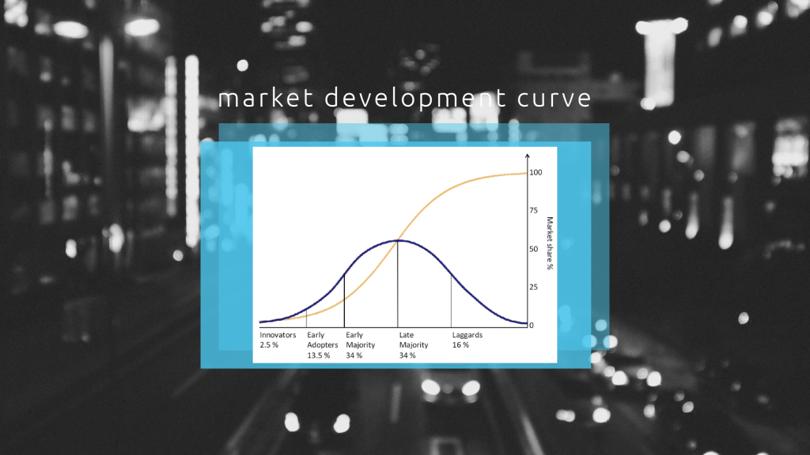 market development curve