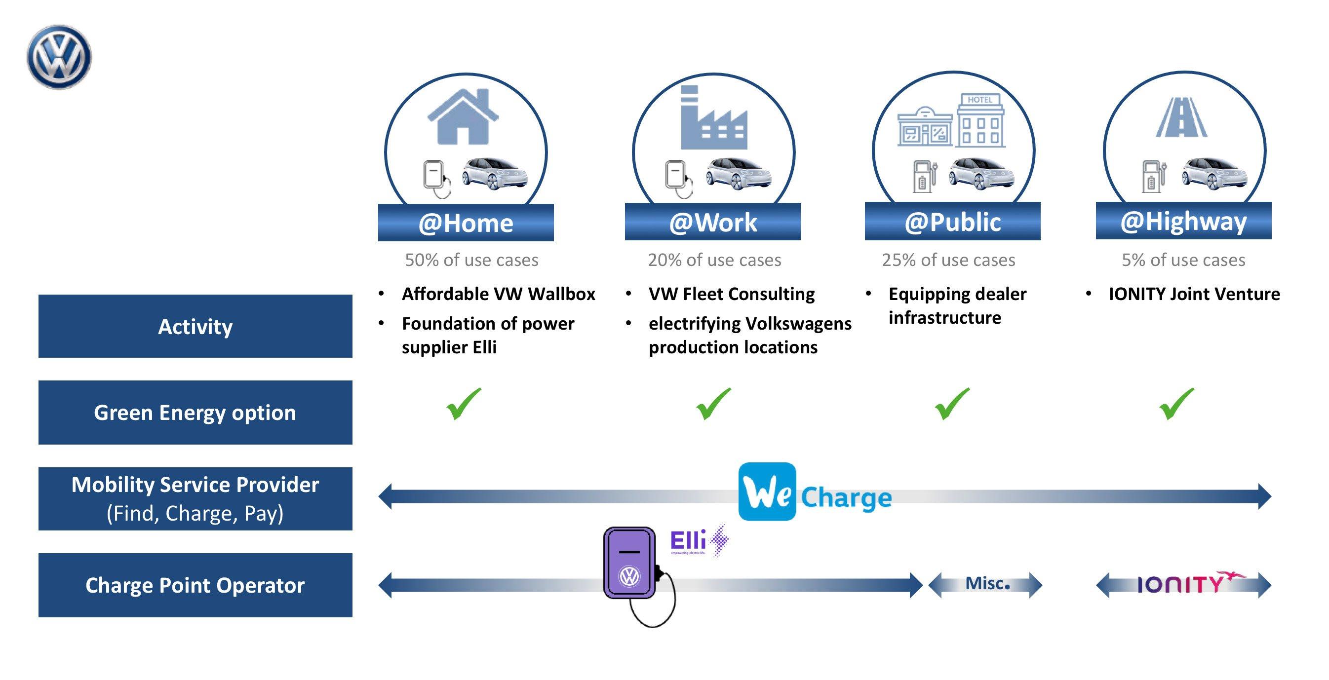 volkswagen-charging-use-cases