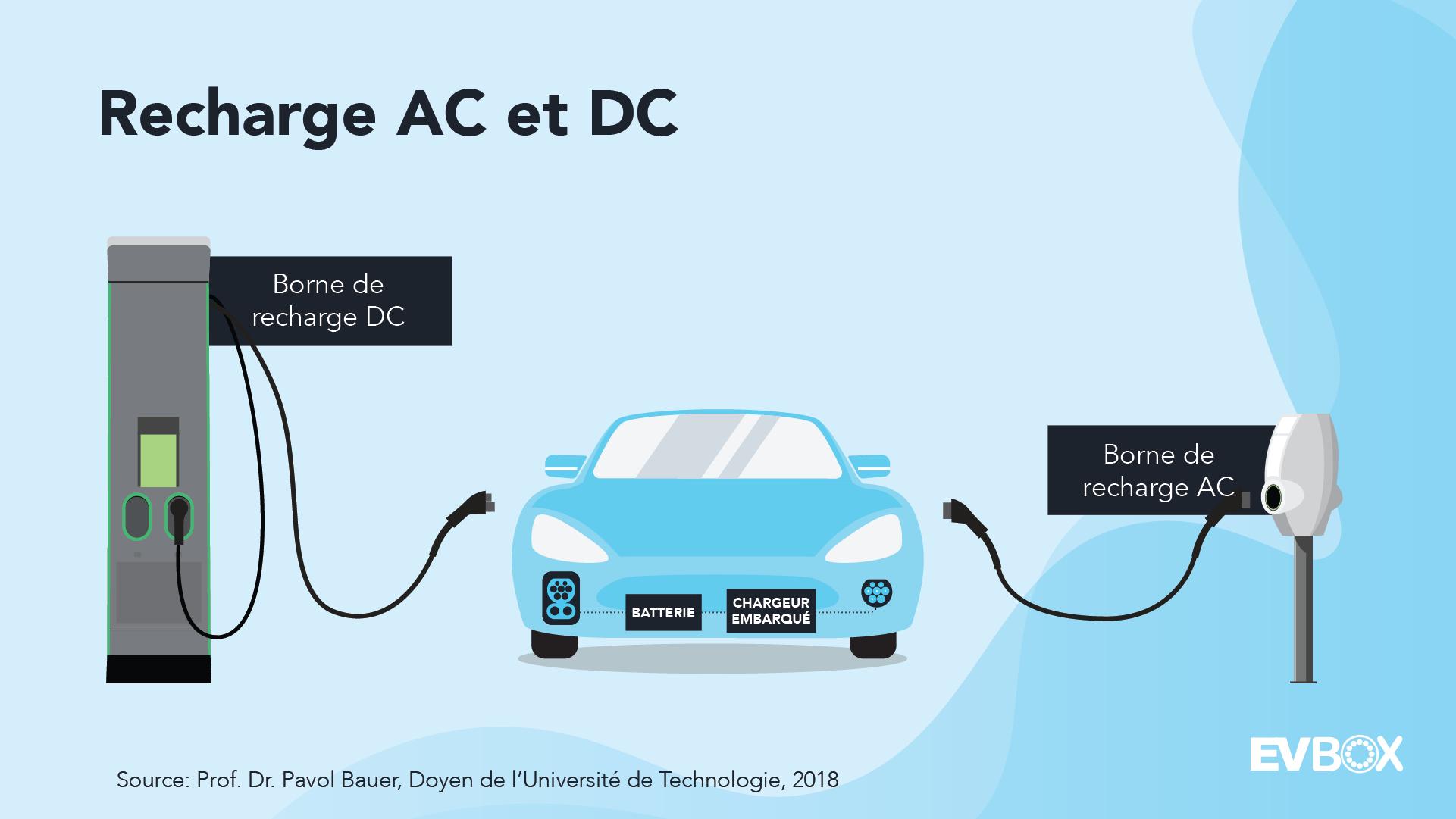 Recharge AC et DC