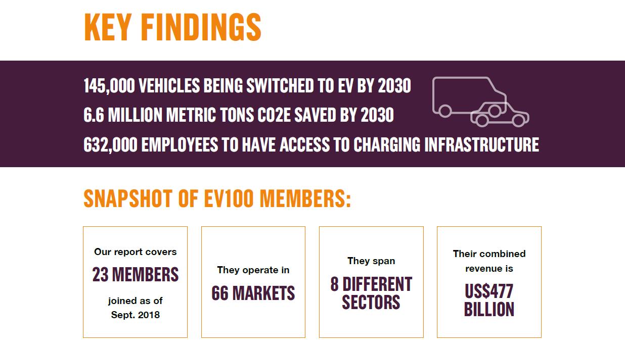 ev100 annual report 2030