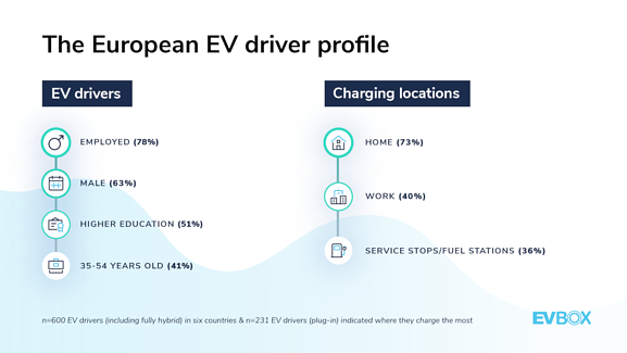 A detailed profile of the European EV driver. 78% is full time employed, 63% is male, 51% has an high education, and 41% is between 35-54 years old. While 73% charges at home an 40%, Fuel stations/Service stations are a preferred charging location of 36% of EV drivers