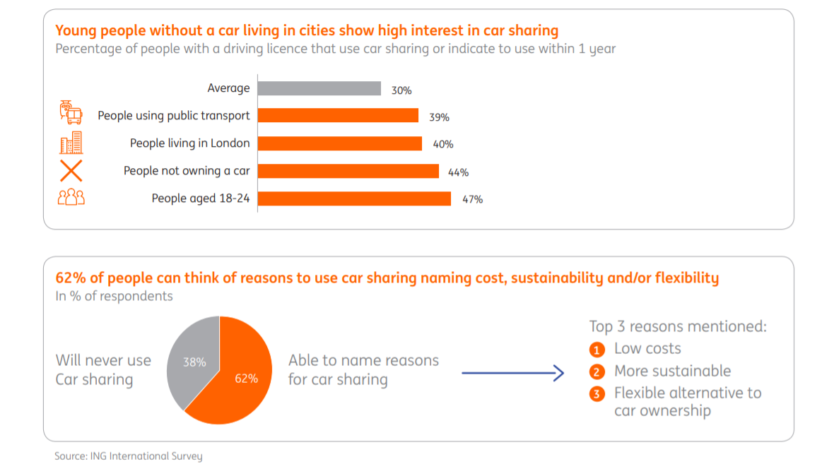 ing international survey car sharing