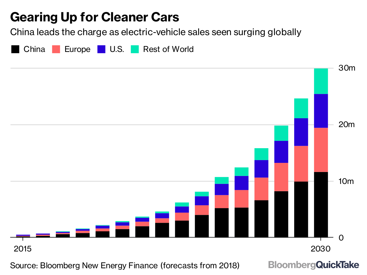 number electric vehicle sales