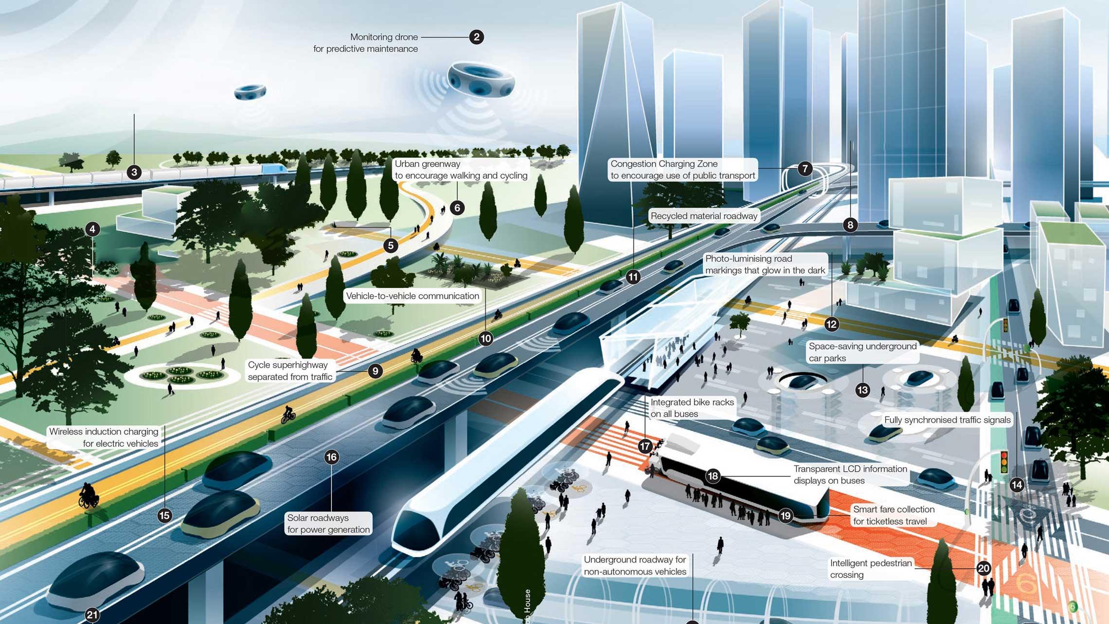 future-sustainable-transport